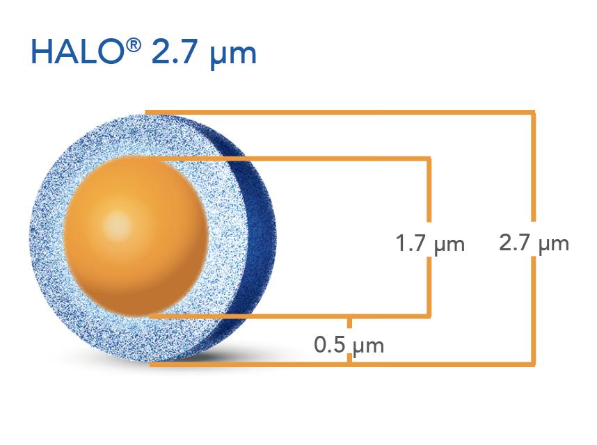 2.7 µm HALO® particle