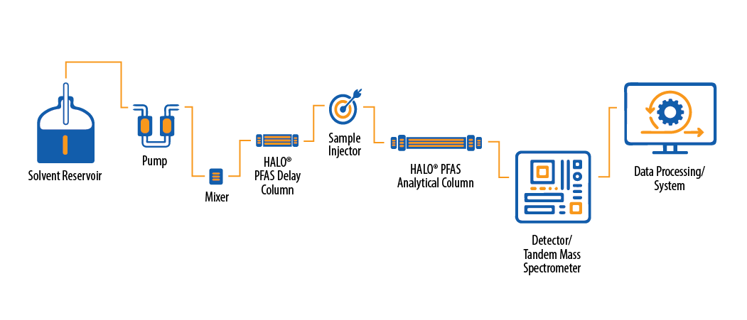 solvent reservoir to data processing with pfas delay column
