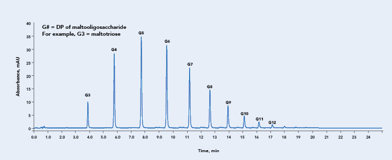 Example QA Chromatogram For HALO® Glycan Column