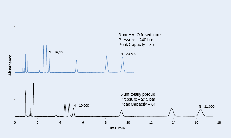 Small Molecule Analysis