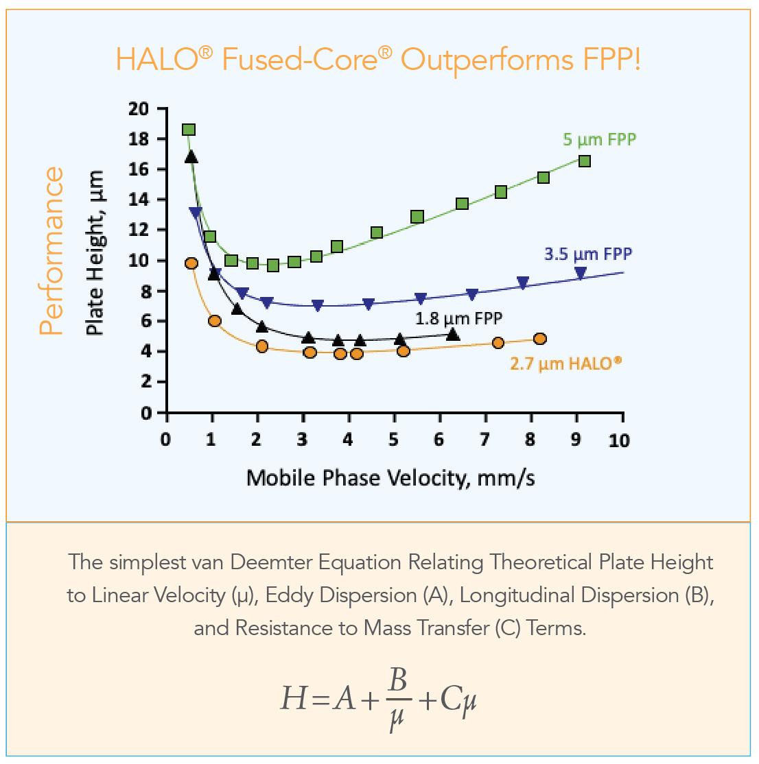 chromatograph report on halo vs fpp