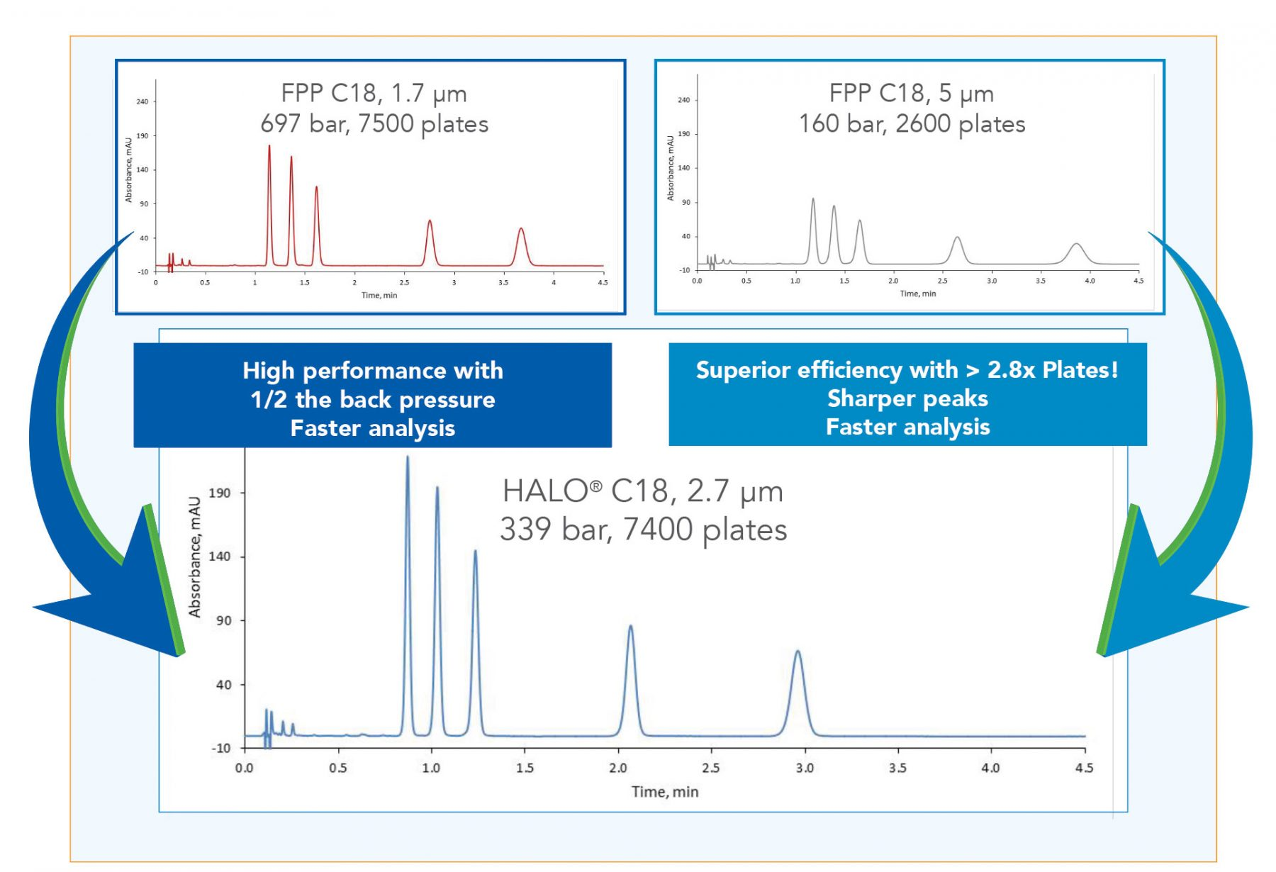 halo c18 column performance - chromatograph of halo vs fpp